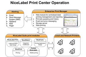NiceLabel Print Server Operation